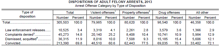 Disposition of Adult Felony Arrests 2013 By Offense