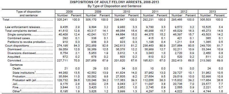 Dispositions of Adult Felony Arrests 2008-2013
