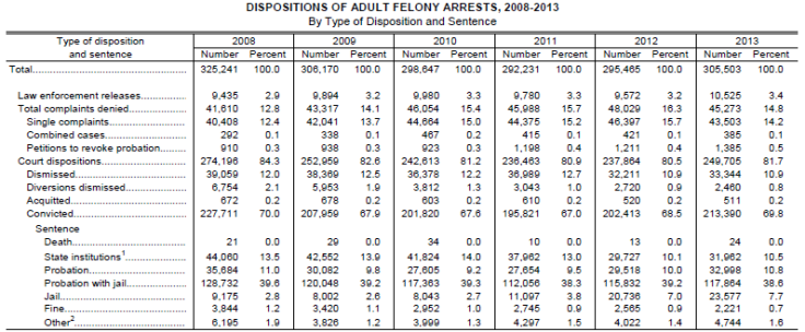 Dispositions of Adult Felony Arrests 2008-2013